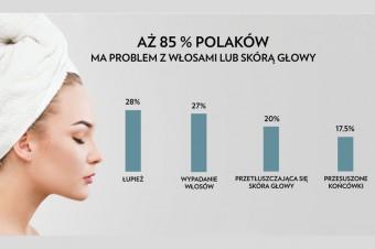 Badanie: Jak Polacy dbają o włosy?