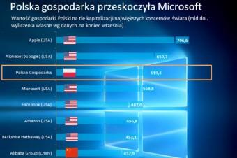 Polska gospodarka warta jest już więcej niż Microsoft