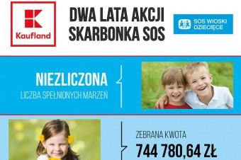 Klienci sklepów Kaufland zbierają pieniądze dla potrzebujących dzieci